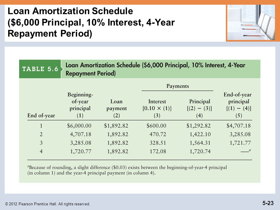 Loan Amortization Schedule ($6,000 Principal, 10% Interest, 4-Year Repayment Period)