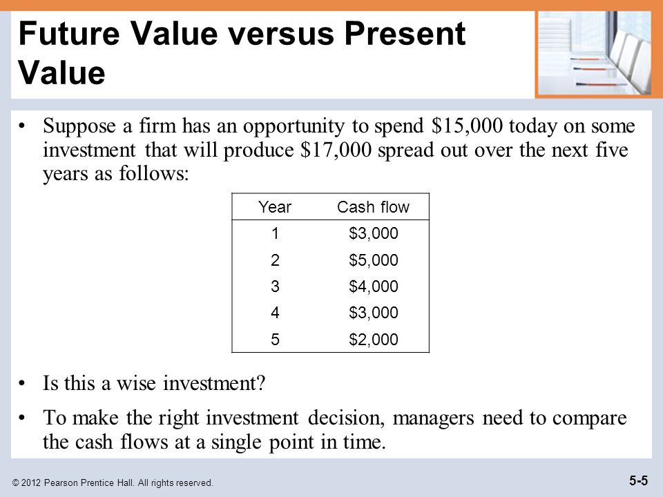 Future Value versus Present Value
