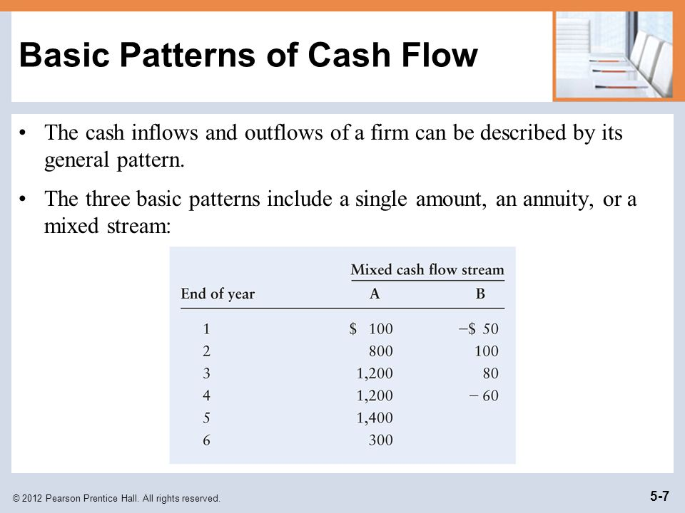 Basic Patterns of Cash Flow