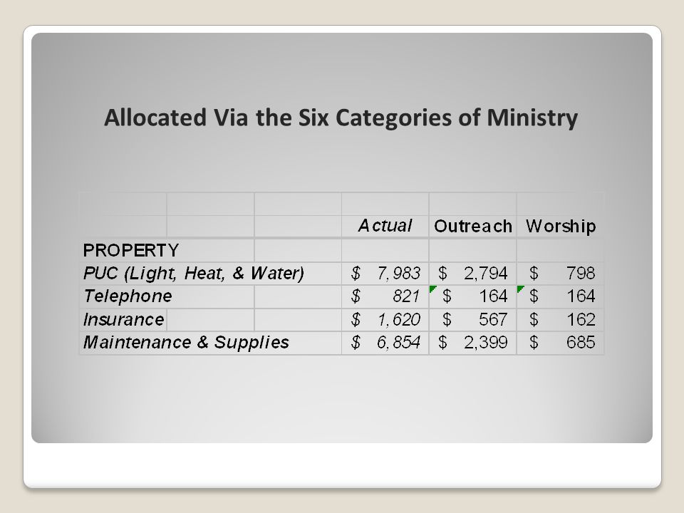 Allocated Via the Six Categories of Ministry