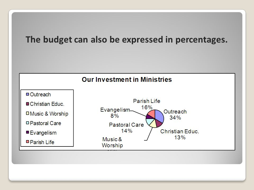 The budget can also be expressed in percentages.
