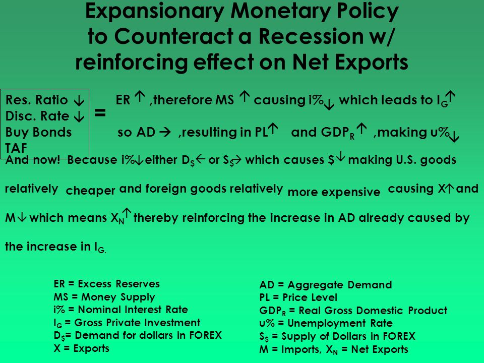 Expansionary Monetary Policy to Counteract a Recession w/ reinforcing effect on Net Exports