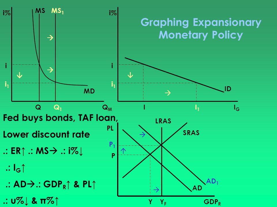 Graphing Expansionary Monetary Policy