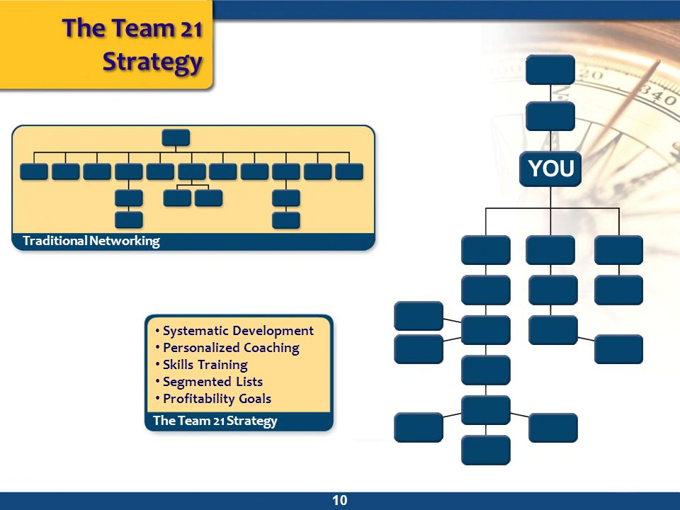 The Team 21 Strategy YOU Traditional Networking Personalized Coaching