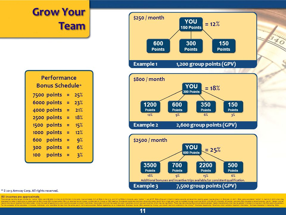 Grow Your Team = 12% = 18% = 25% Performance Bonus Schedule*