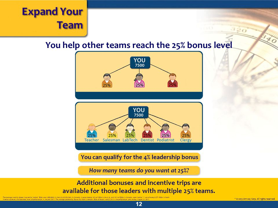 Expand Your Team You help other teams reach the 25% bonus level