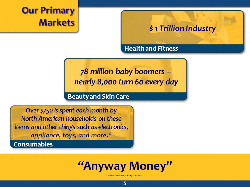 Anyway Money Our Primary Markets $ 1 Trillion Industry