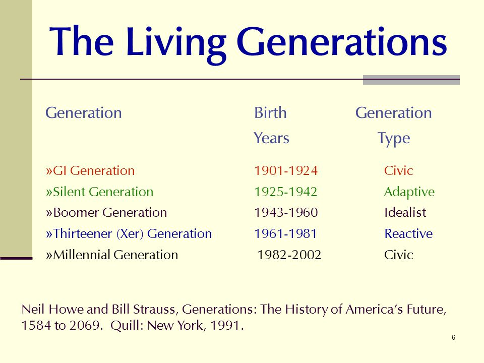 The Living Generations