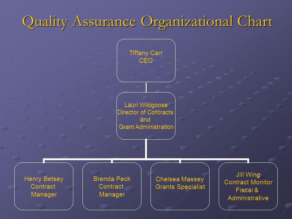Quality Assurance Organizational Chart