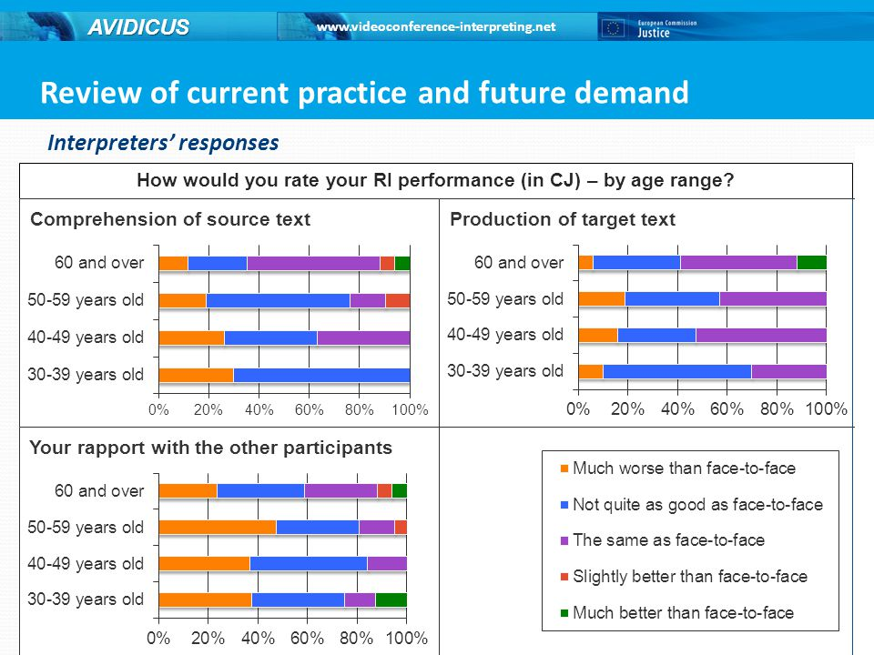 Review of current practice and future demand