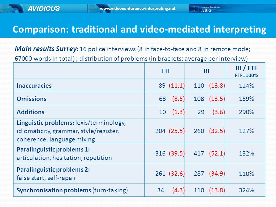 Comparison: traditional and video-mediated interpreting