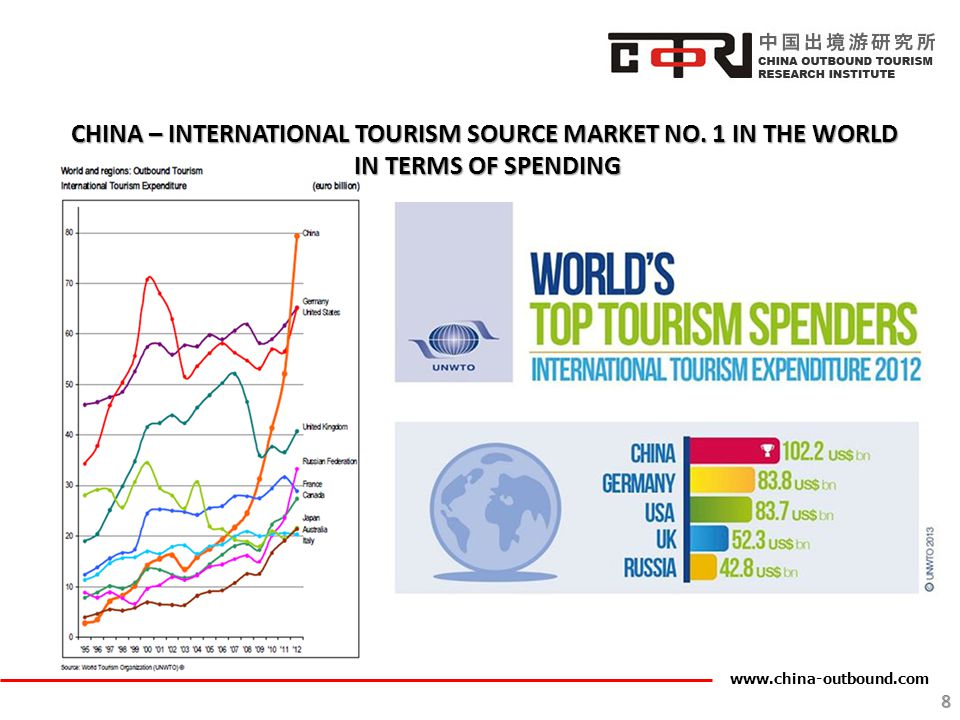 CHINA – INTERNATIONAL TOURISM SOURCE MARKET NO. 1 IN THE WORLD