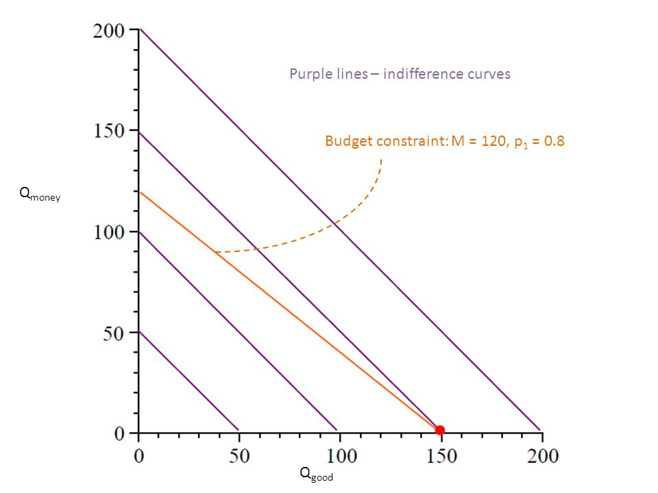 Purple lines – indifference curves