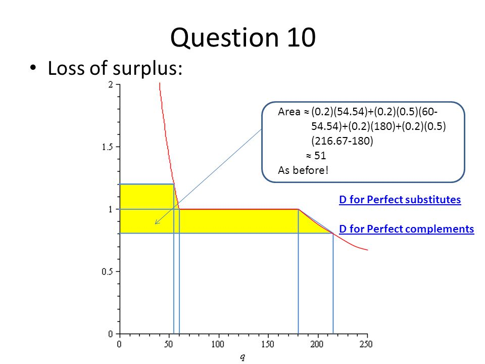 Question 10 Loss of surplus: