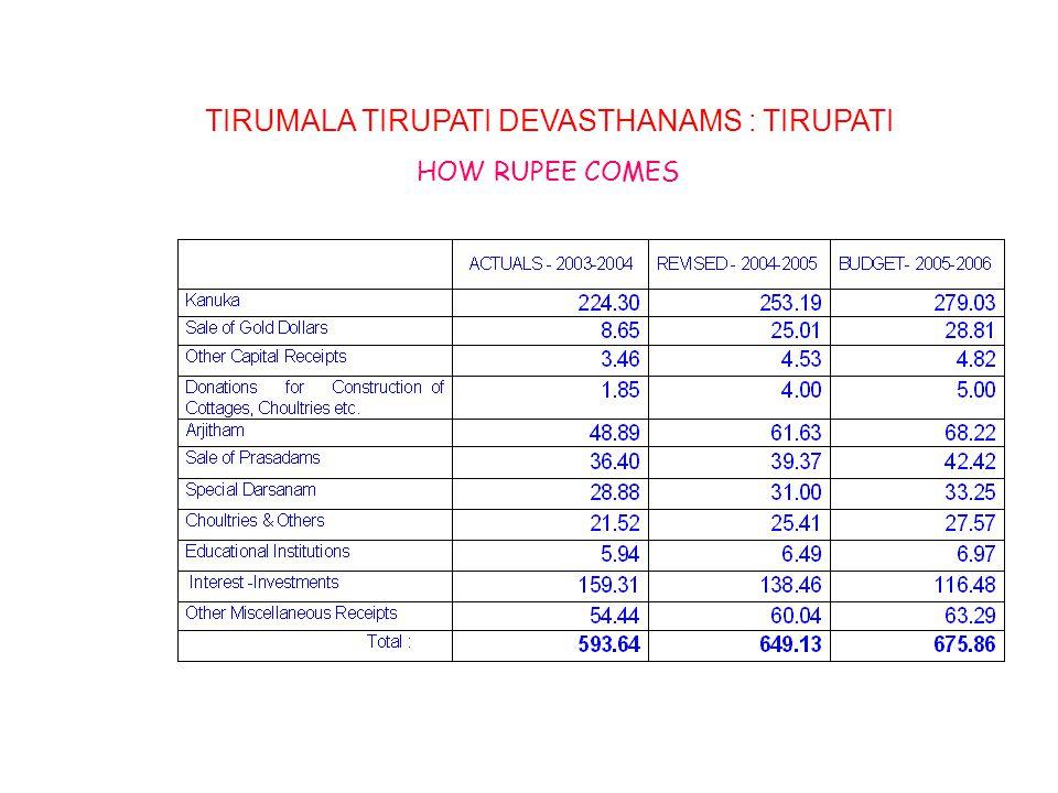 TIRUMALA TIRUPATI DEVASTHANAMS : TIRUPATI