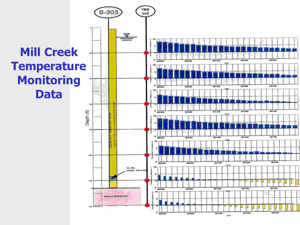 Mill Creek Temperature Monitoring Data