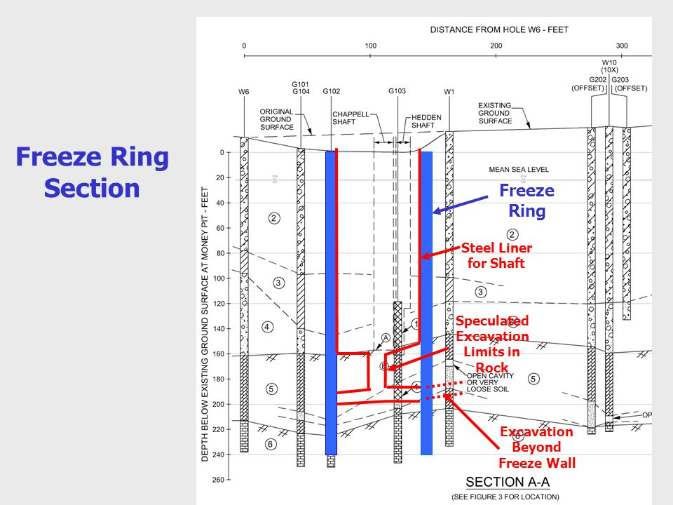 Freeze Ring Section Freeze Ring Steel Liner for Shaft Speculated