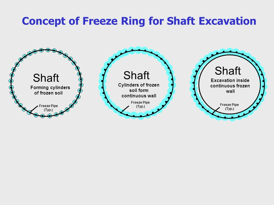 Concept of Freeze Ring for Shaft Excavation