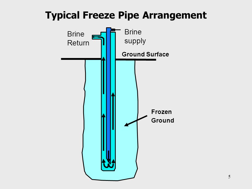 Typical Freeze Pipe Arrangement