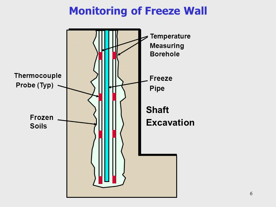 Monitoring of Freeze Wall