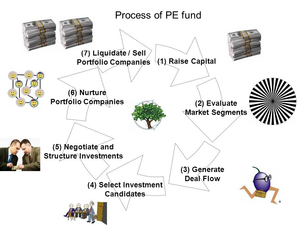 Structure Investments