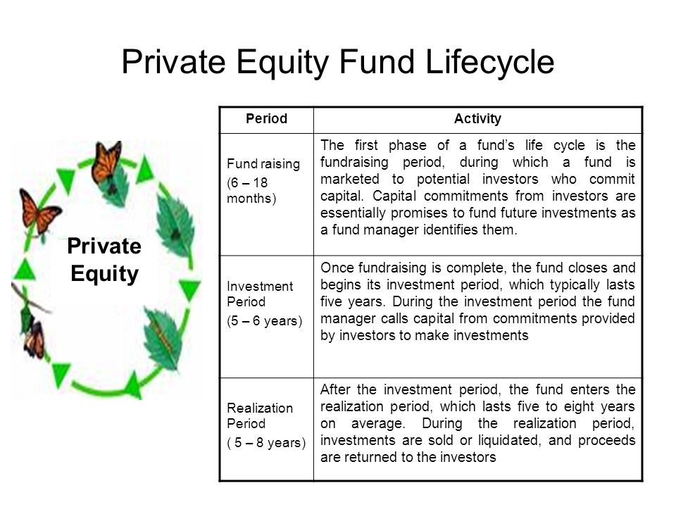 Private Equity Fund Lifecycle