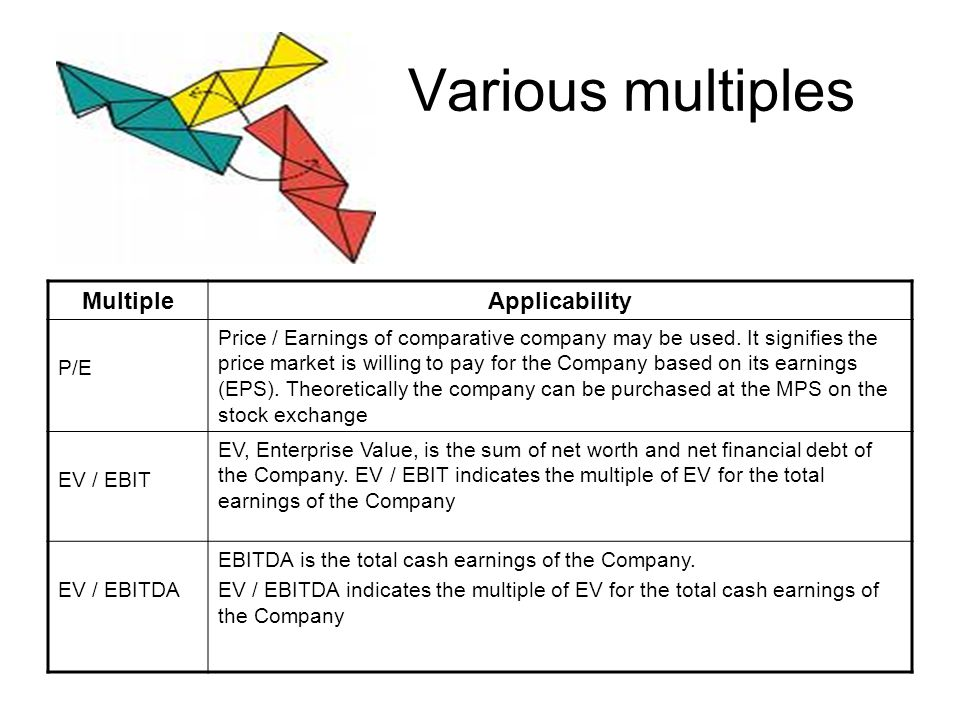 Various multiples Multiple Applicability P/E