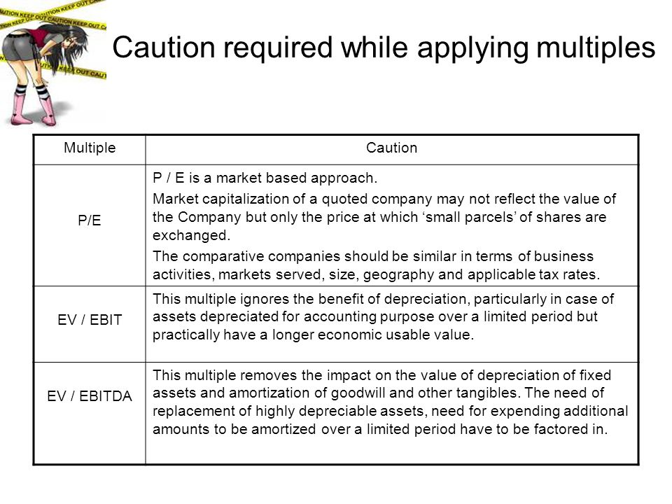 Caution required while applying multiples