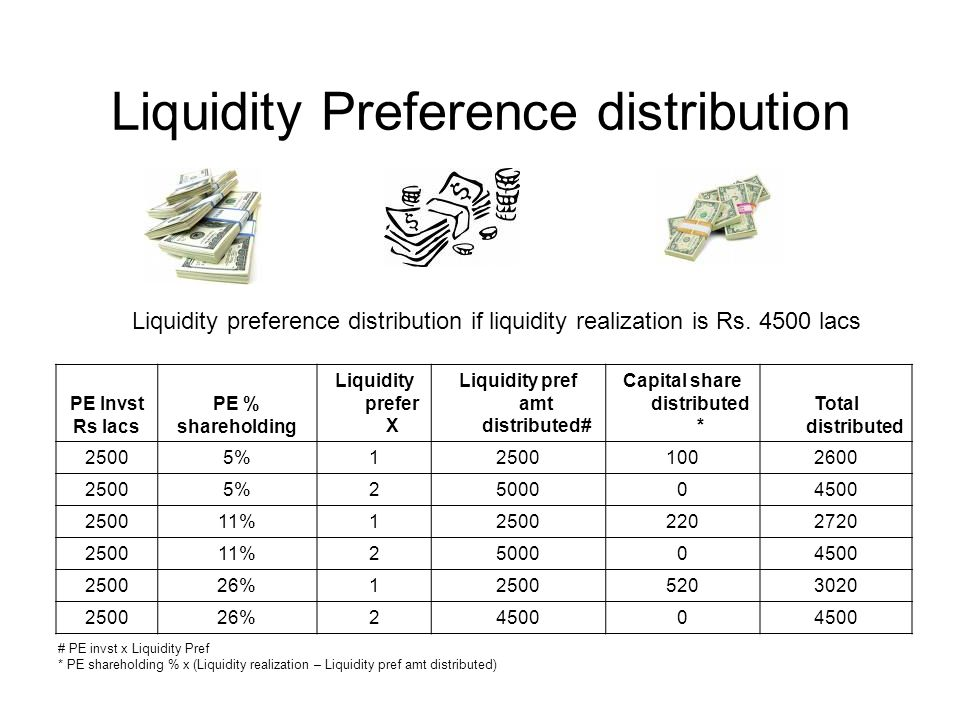Liquidity Preference distribution