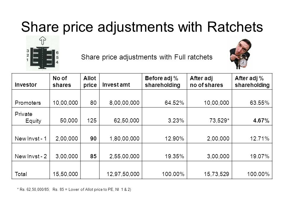 Share price adjustments with Ratchets