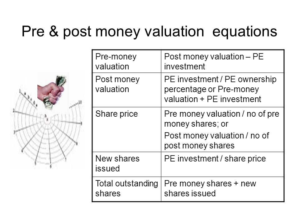 Pre & post money valuation equations