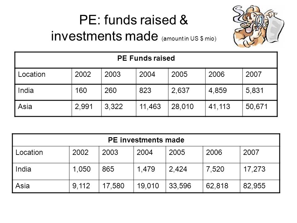 PE: funds raised & investments made (amount in US $ mio)