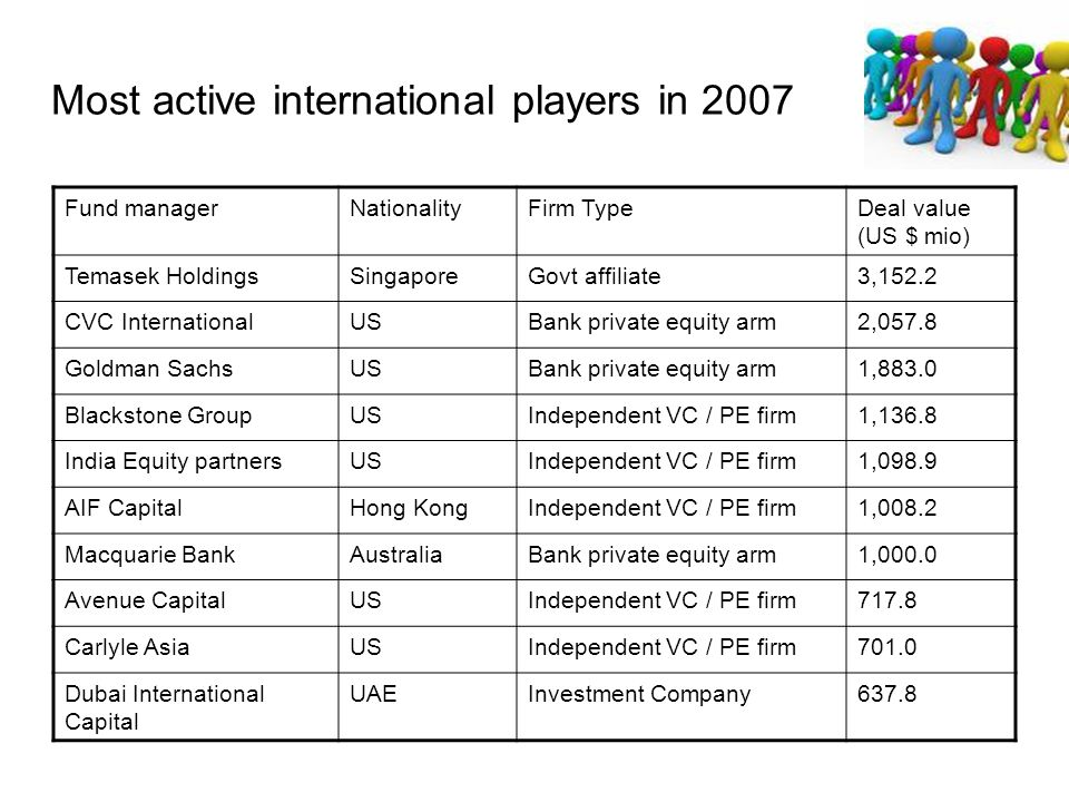 Most active international players in 2007