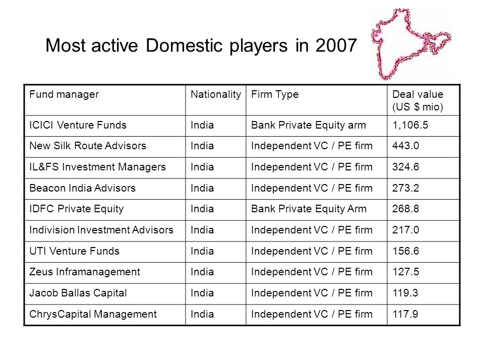 Most active Domestic players in 2007