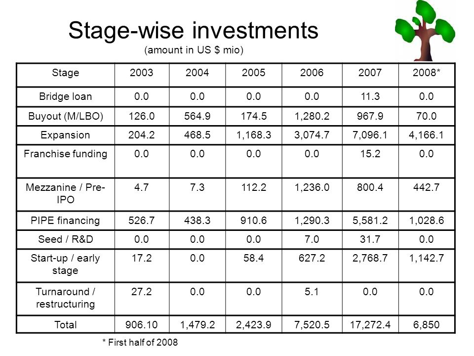 Stage-wise investments (amount in US $ mio)