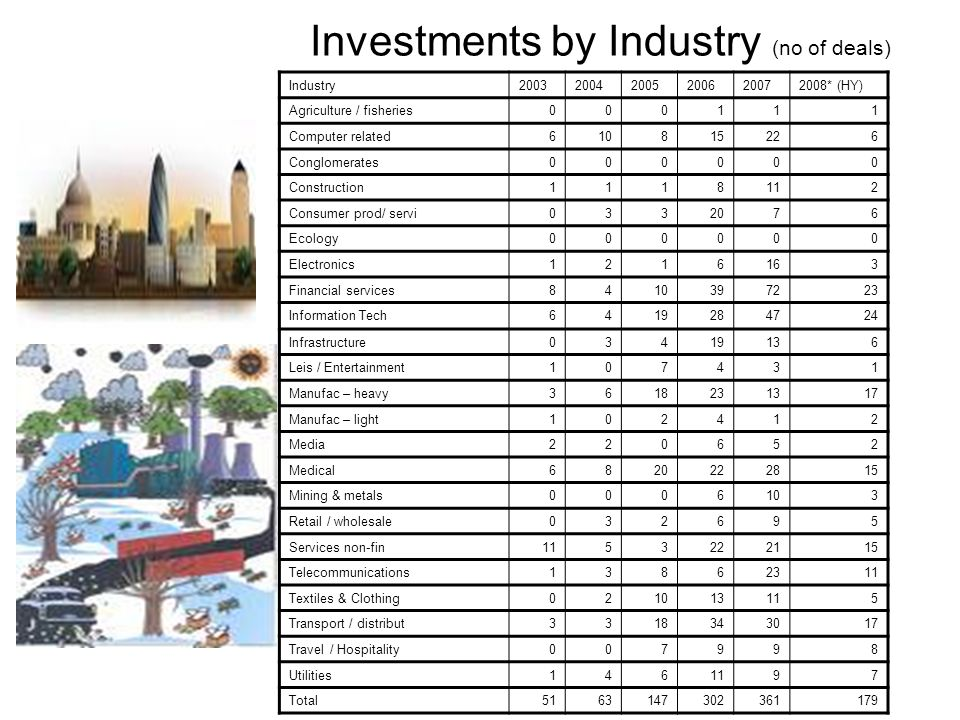 Investments by Industry (no of deals)