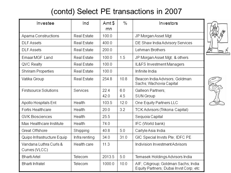 (contd) Select PE transactions in 2007