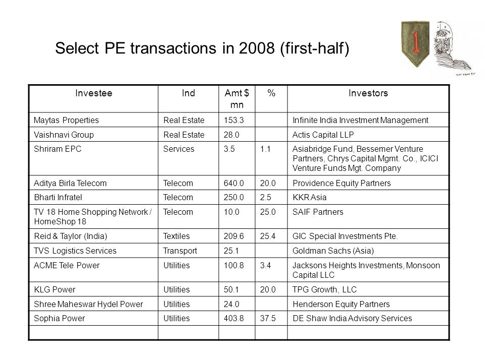Select PE transactions in 2008 (first-half)