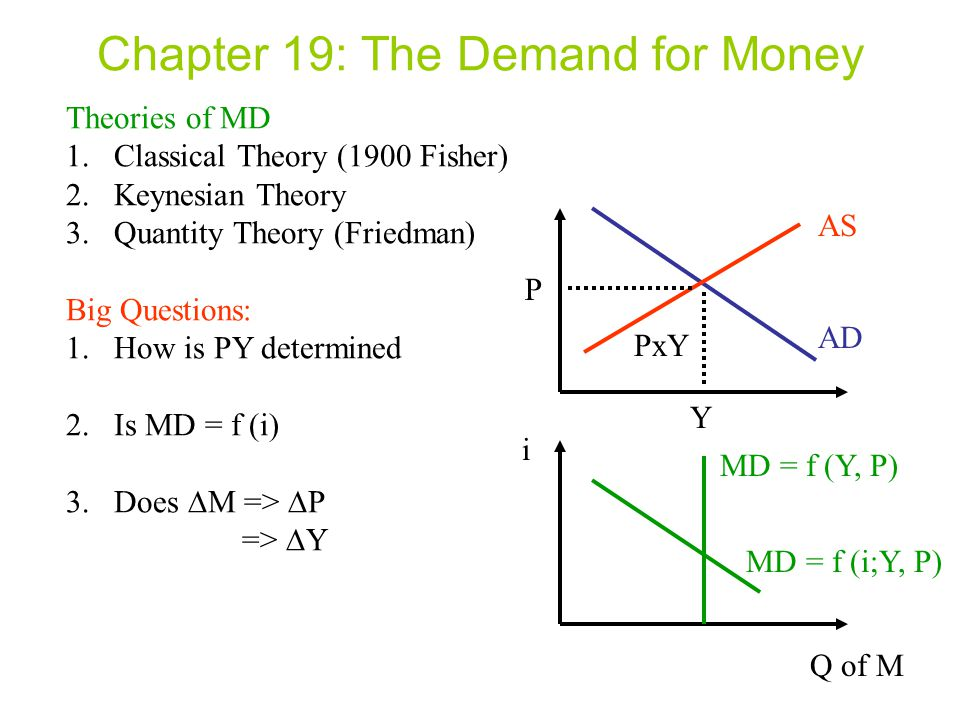 Chapter 19: The Demand for Money