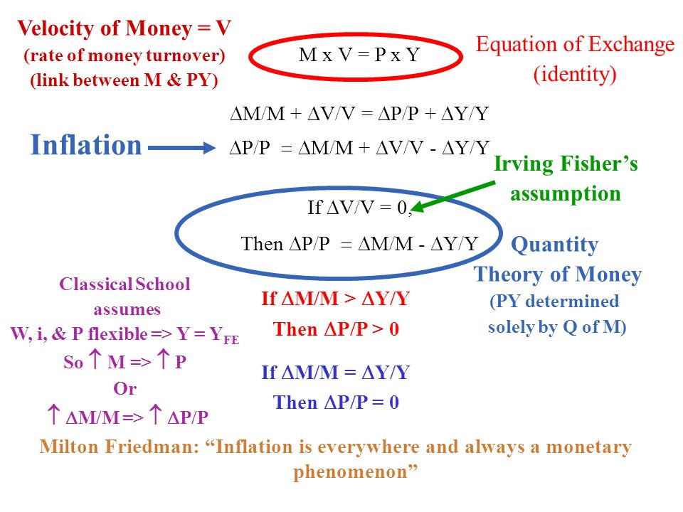 (rate of money turnover) W, i, & P flexible => Y = YFE