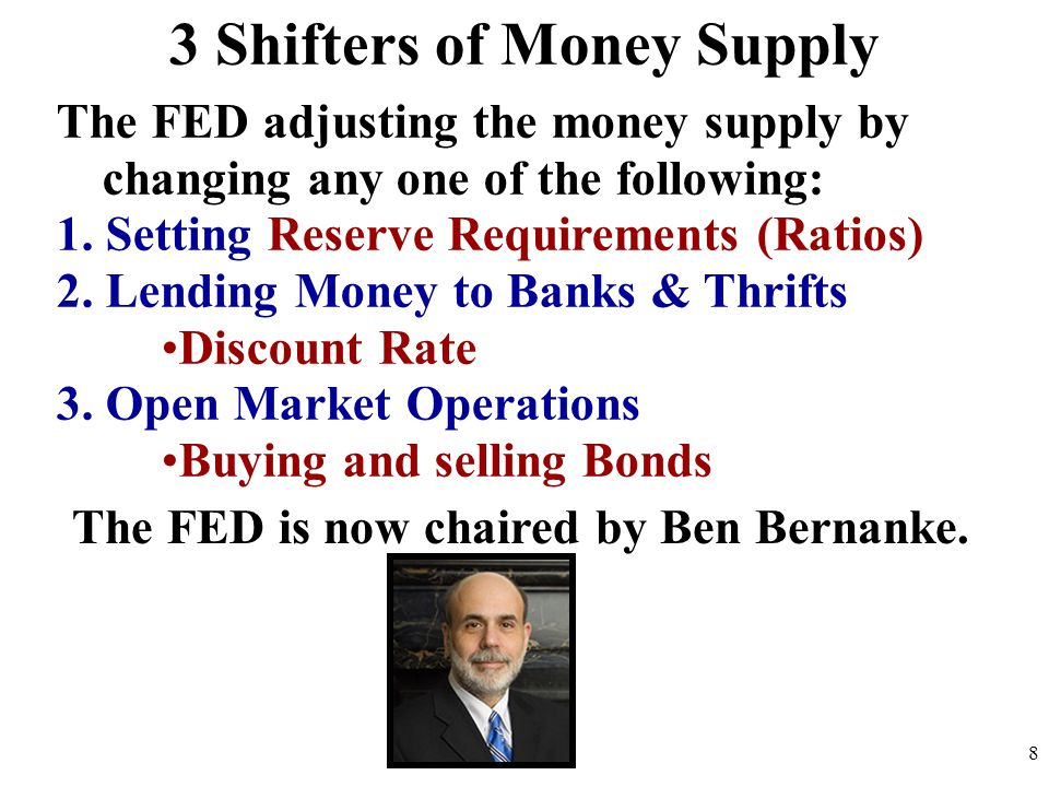 3 Shifters of Money Supply