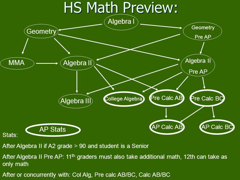 HS Math Preview: Algebra I Geometry MMA Algebra II Algebra III