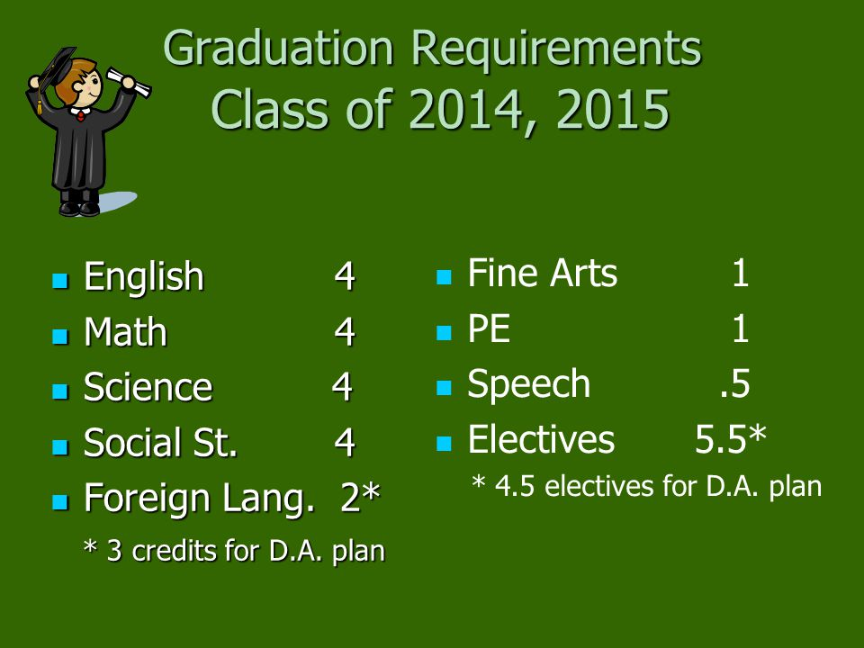 Graduation Requirements Class of 2014, 2015