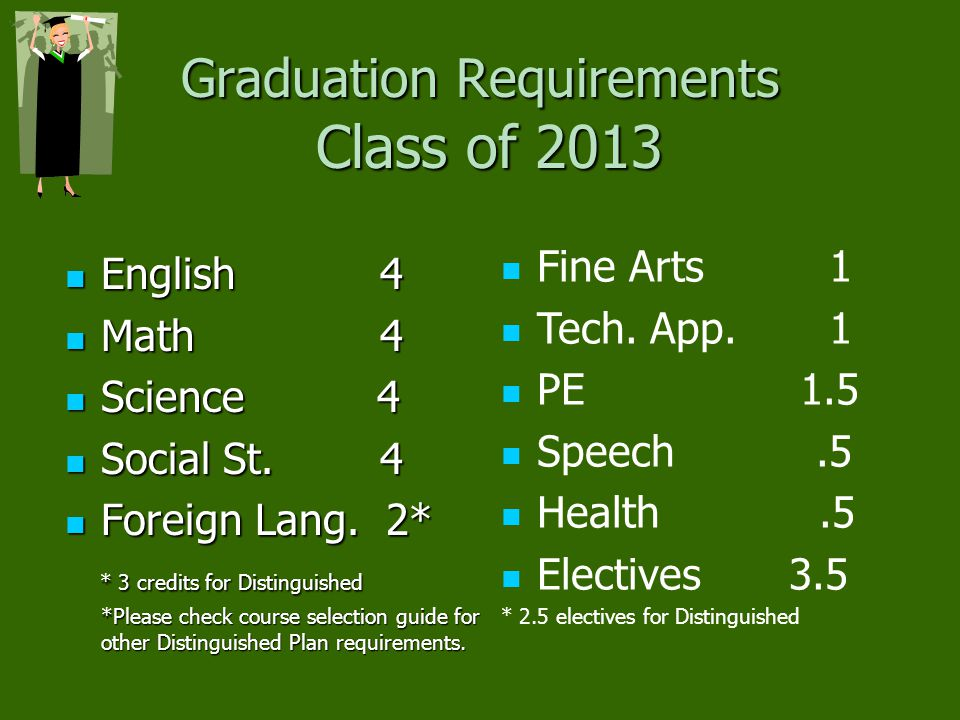 Graduation Requirements Class of 2013