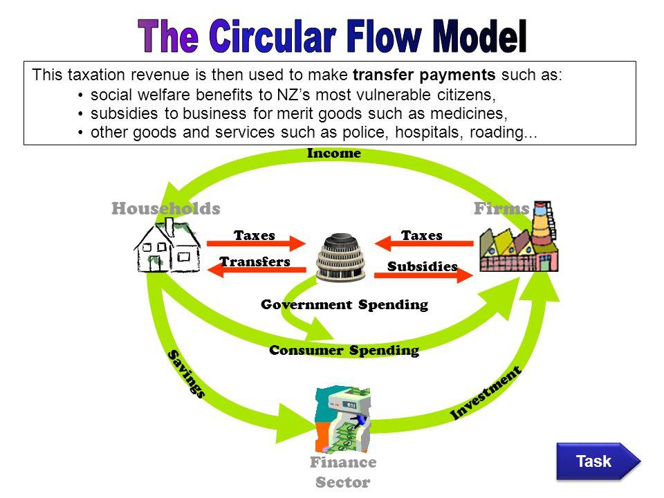 The Circular Flow Model