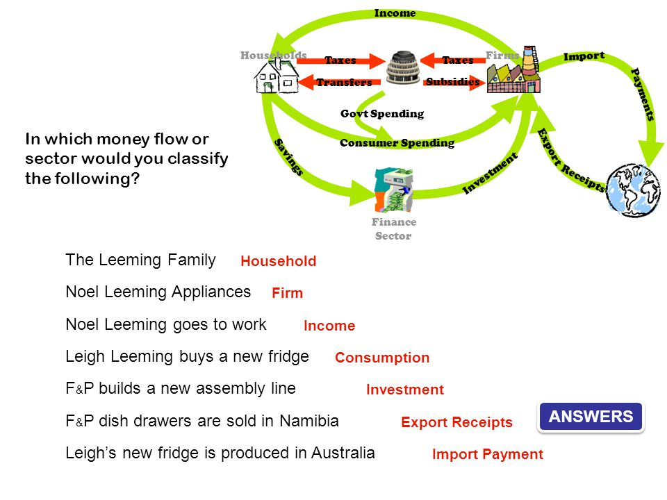 In which money flow or sector would you classify the following
