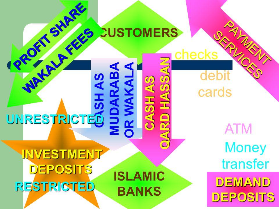 checks debit cards ATM Money transfer PAYMENT SERVICES PROFIT SHARE
