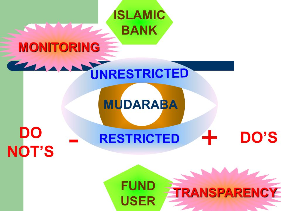 - + DO NOT'S DO'S ISLAMIC BANK MONITORING UNRESTRICTED MUDARABA
