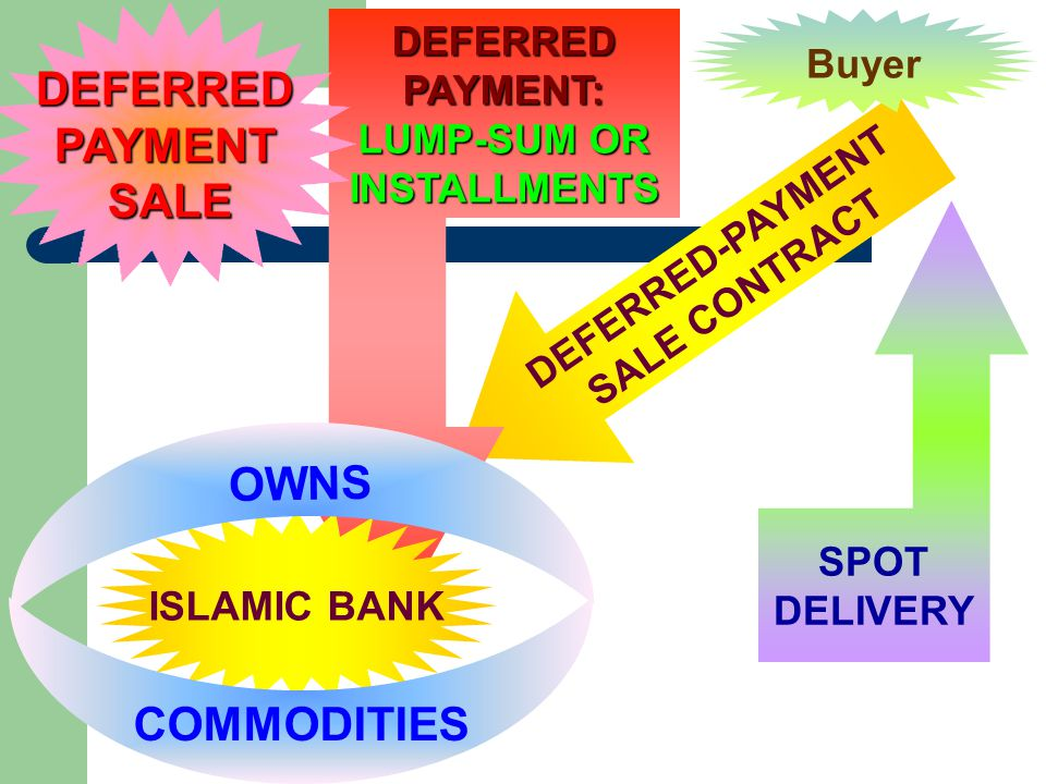 DEFERRED PAYMENT: LUMP-SUM OR INSTALLMENTS