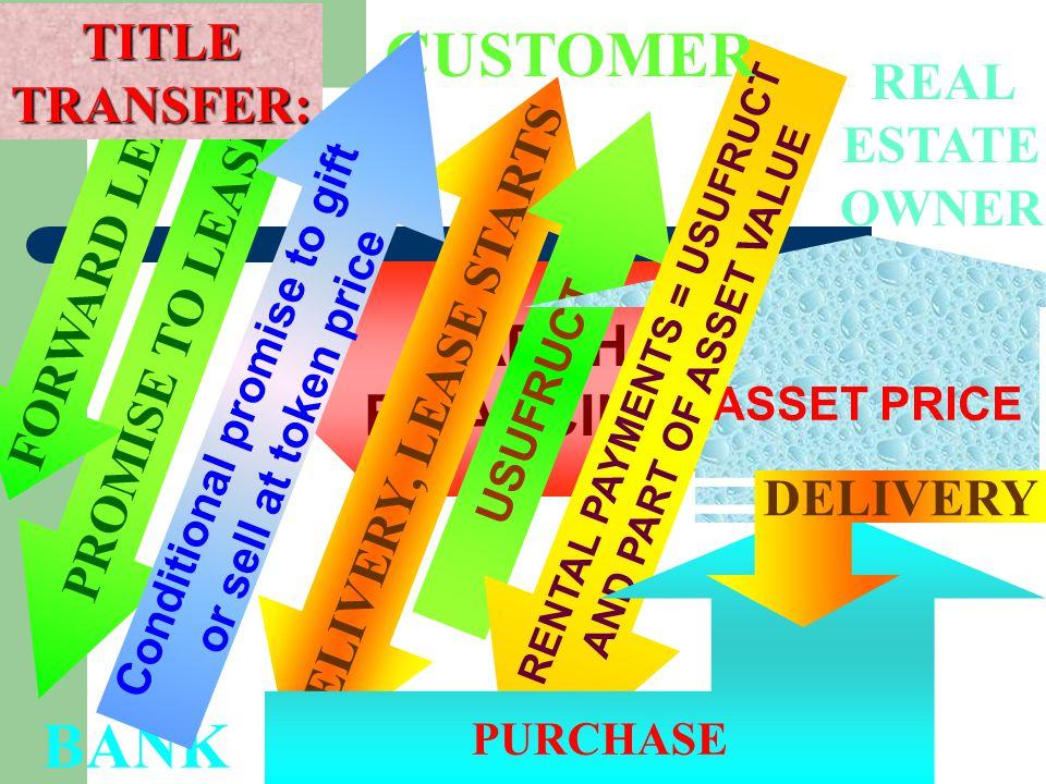 CUSTOMER BANK IJARAH FINANCING TITLE TRANSFER: FORWARD LEASE